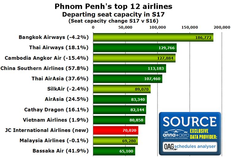 Phnom Penh's top airlines