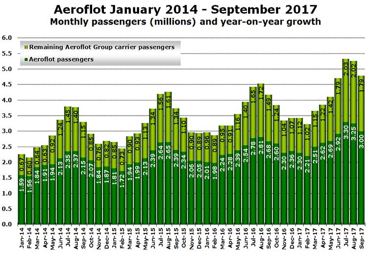 Aeroflot passengers