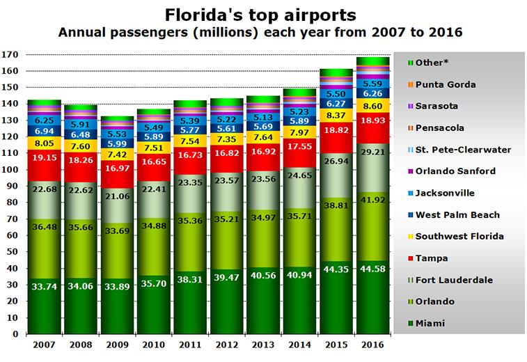 Florida's top airports