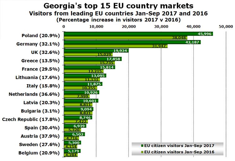 EU visitors to Georgia