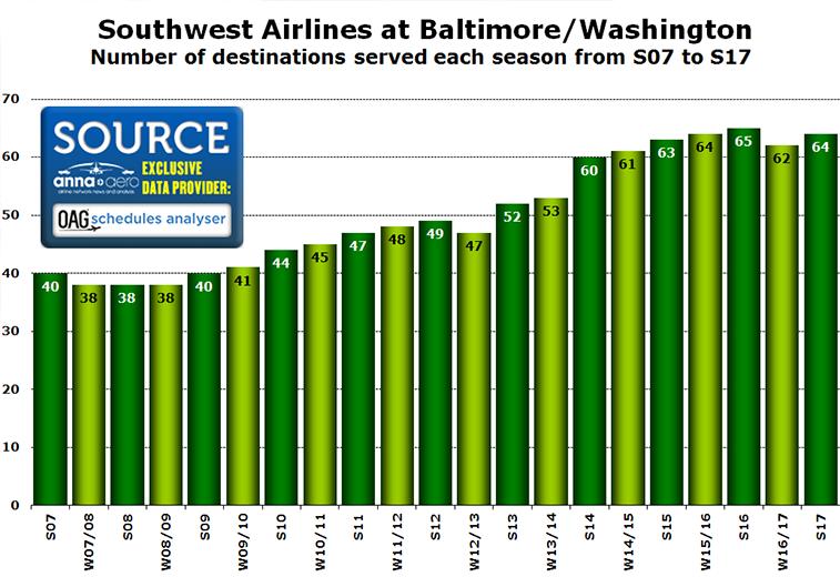 Southwest Airlines Baltimore/Washington