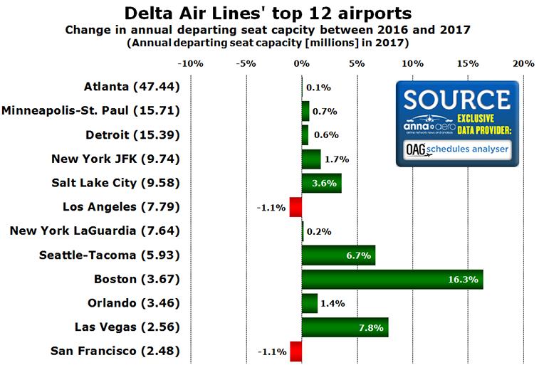 Delta Air Lines hub