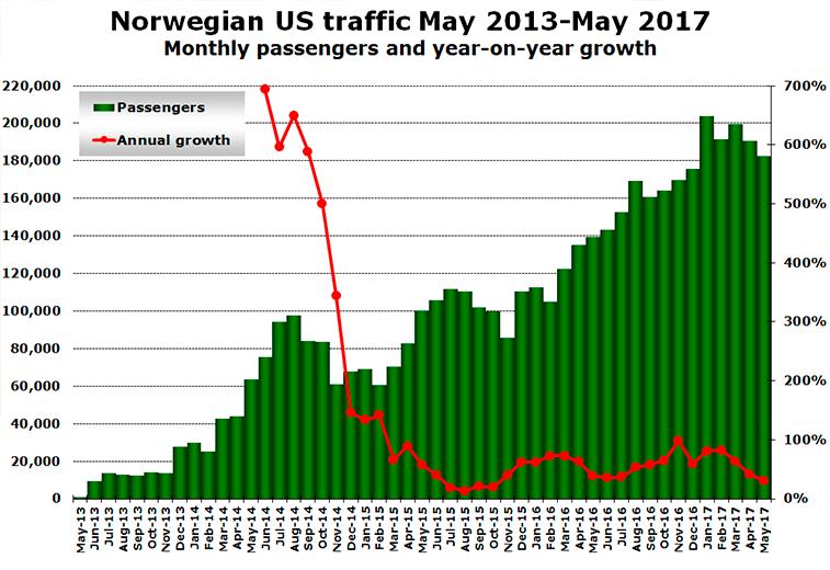 Norwegian US operations