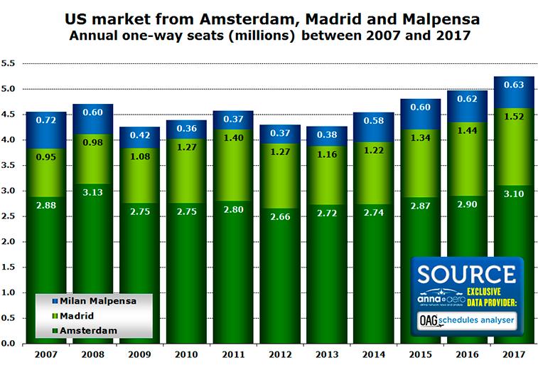 Norwegian US Market