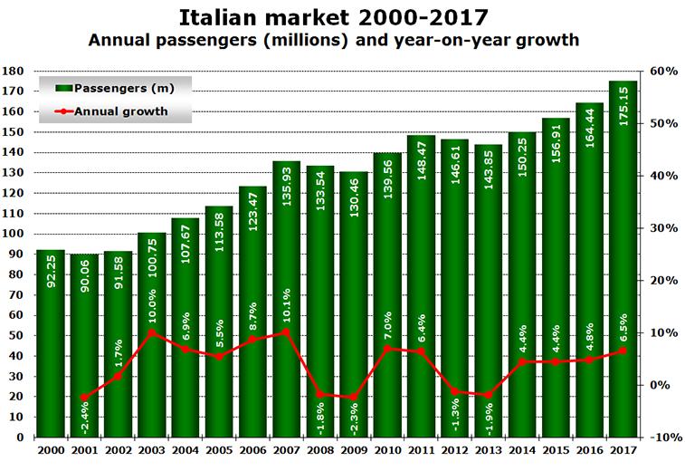 Italian aviation market 2000-2017