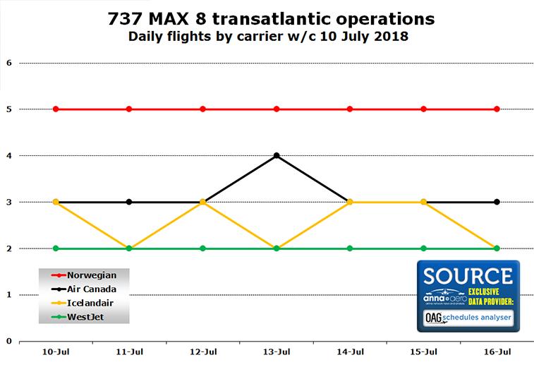 737 MAX 8 transatlantic operations in 2018