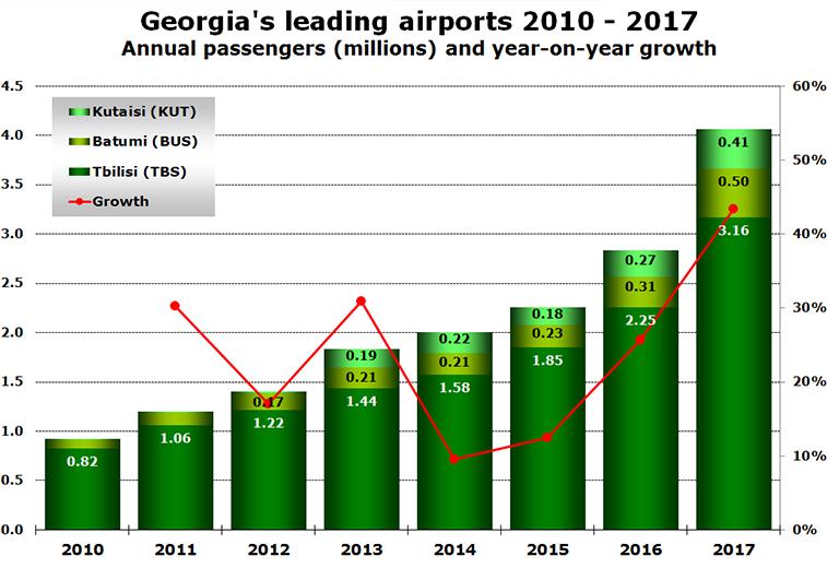 Georgia's leading airports