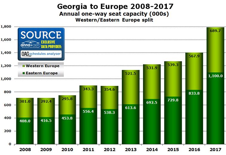 Georgia=Europe market split