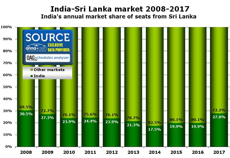 India Sri Lanka market