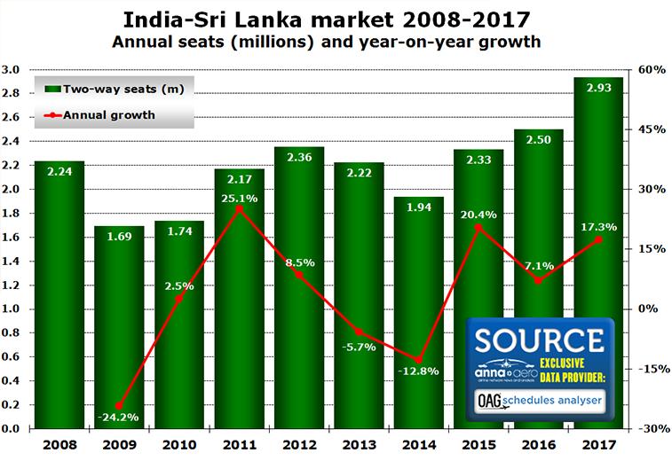 India Sri Lanka aviation market