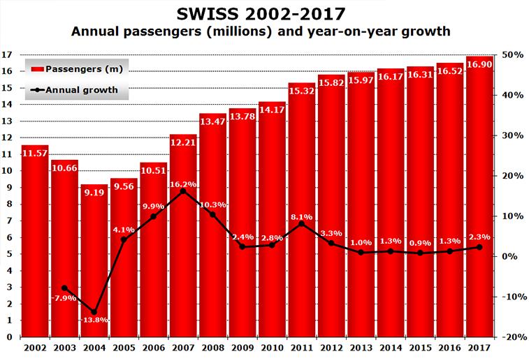 SWISS 2002-2017