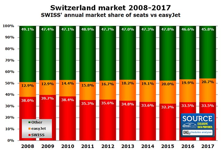 SWISS aviation market