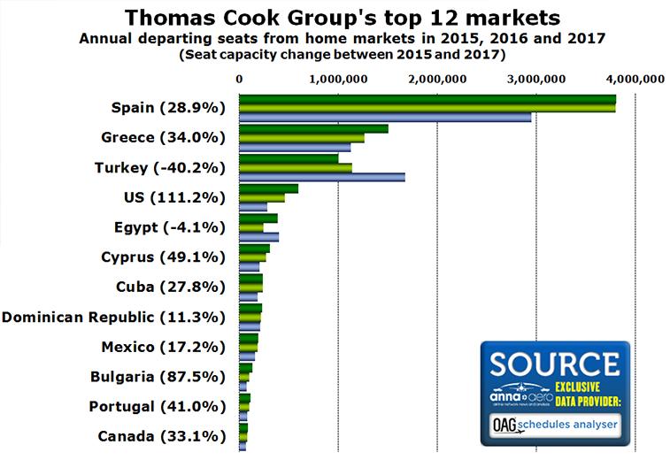 Thomas Cook top markets