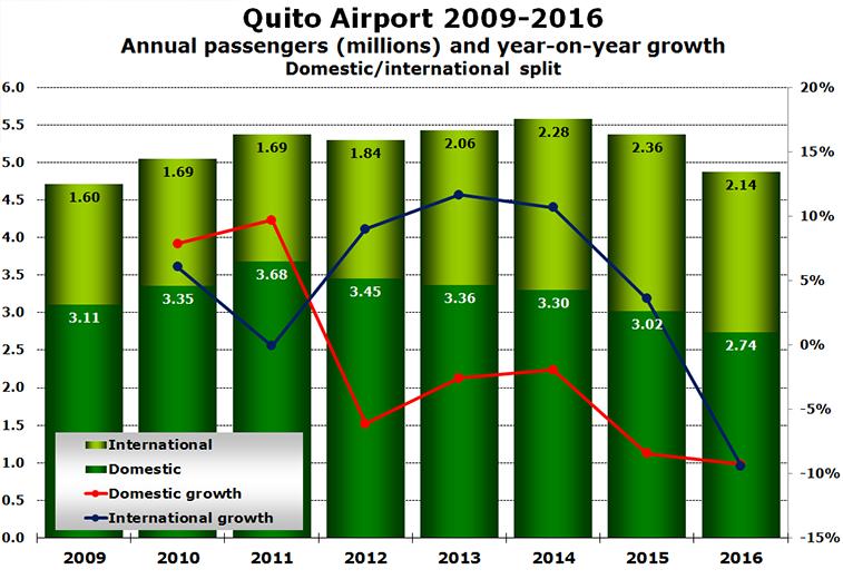 Quito Airport 09-16