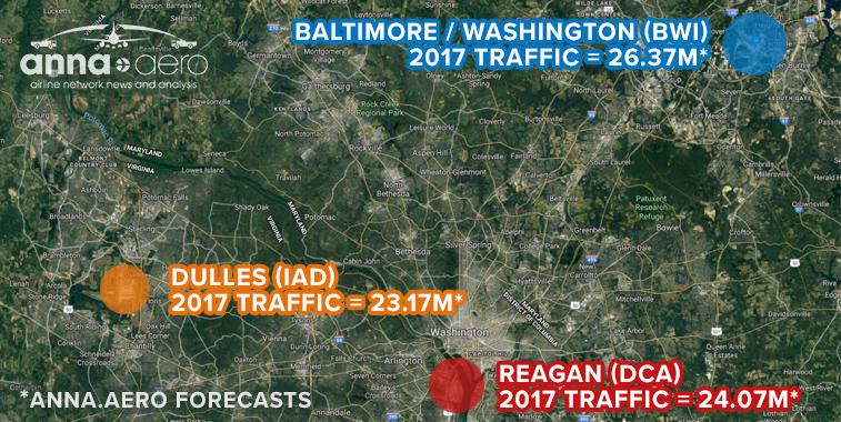 Washington's big three handling 10 million more passengers