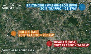 Washington's big three handling 10 million more passengers than in 2008; Southwest presides over capital; Atlanta leading destination