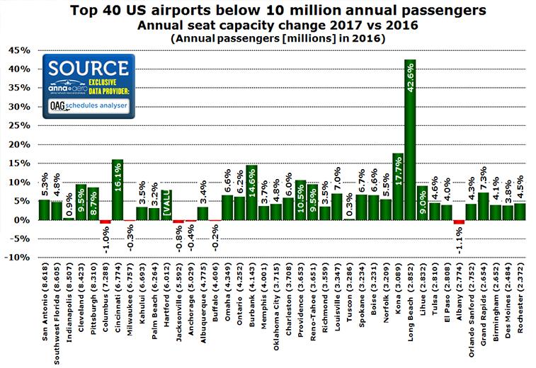 US regional airports