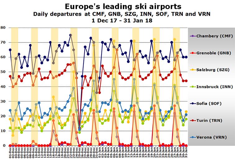 Ski airport seasonality