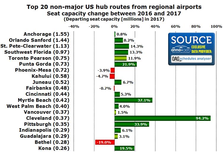 top non-hub routes