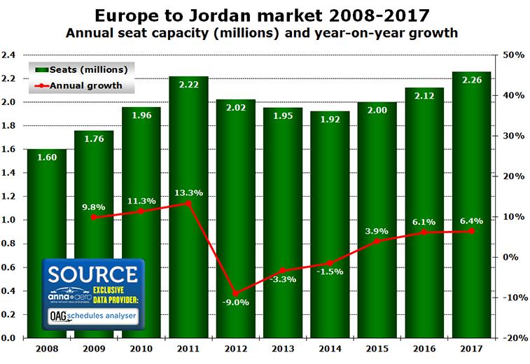 Ryanair Jordan