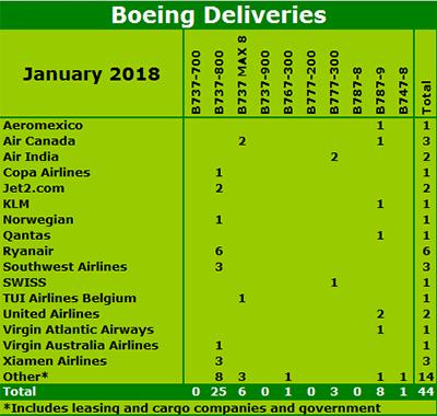 Boeing January 2018