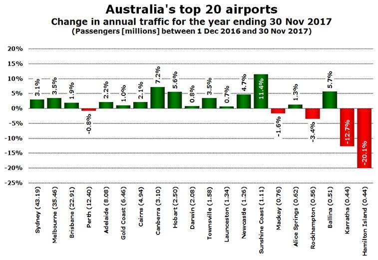 Australia's top airports