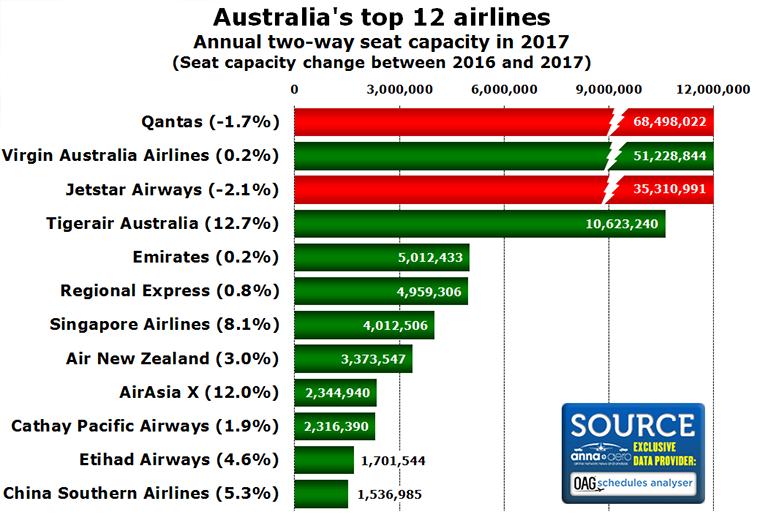 Australia's top airlines