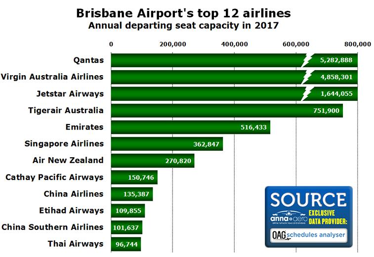 Brisbane's top airlines