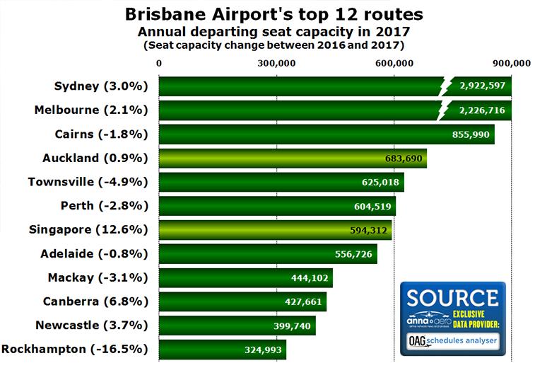 Brisbane's top 12 routes