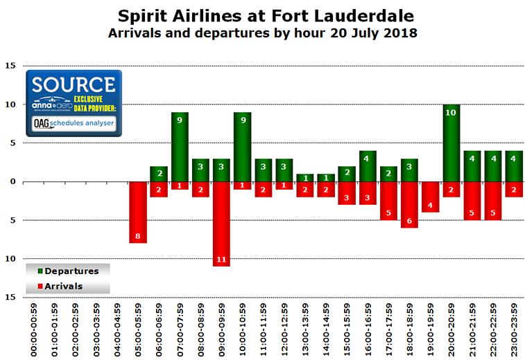 Spirit Airlines Fort Lauderdale