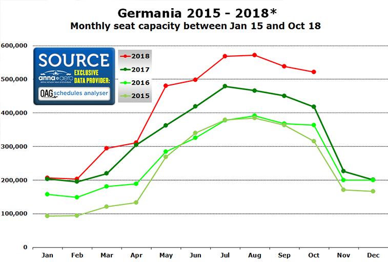 Germania seasonality