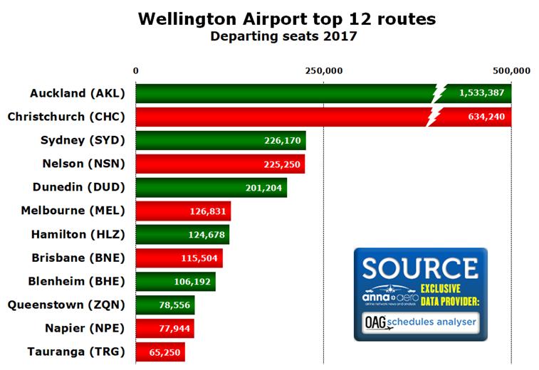 Wellington boosts passenger numbers past 6.0 million barrier ...