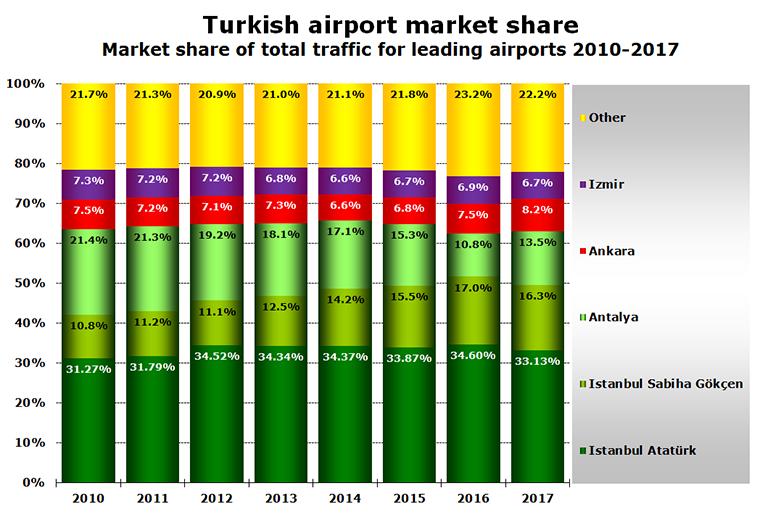 Turkish Airport market share