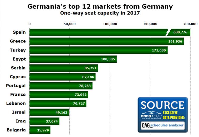 Germania top 12 markets