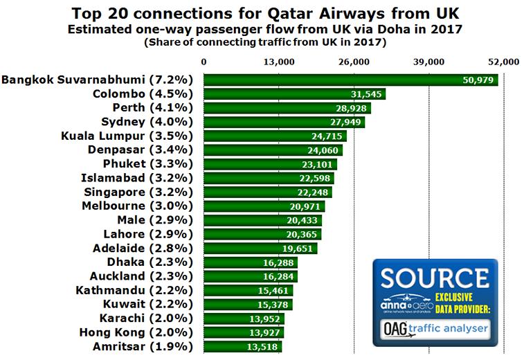 Qatar Airways connecting traffic
