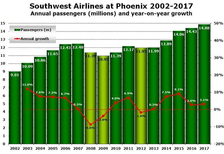 Southwest Airline Phoenix