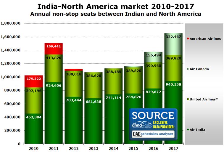 India North America market