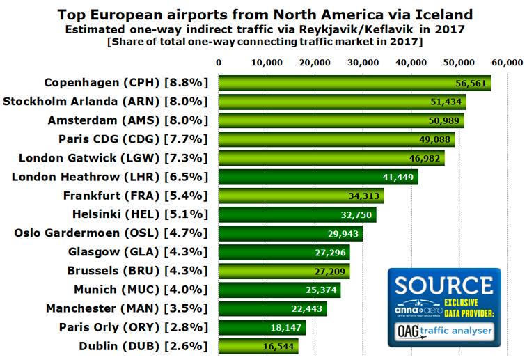 Top European airports via Iceland
