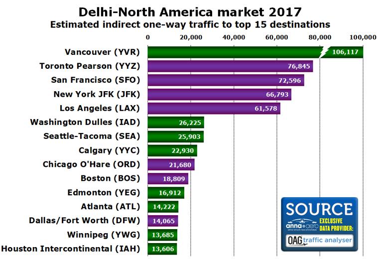 Top destinations in North America from Delhi