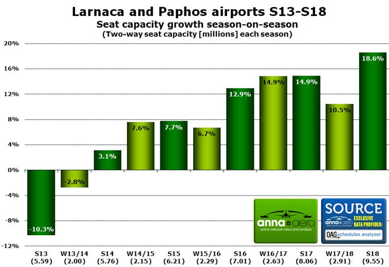 Cyprus seat capacity growth