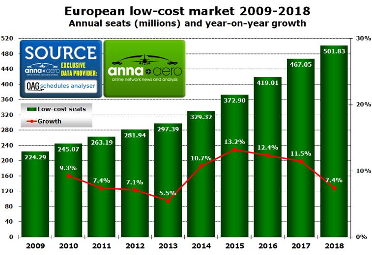 European low-cost seats