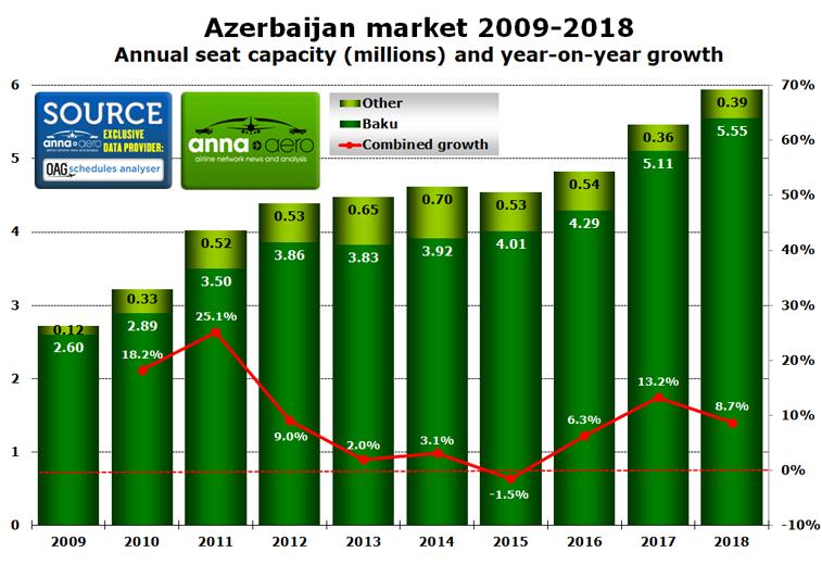 Azerbaijan 2009-2018