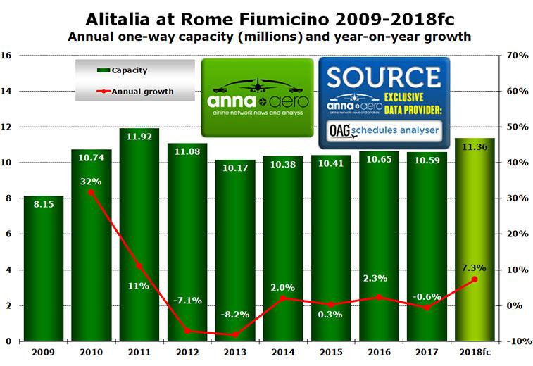 Alitalia Rome Fiumicino