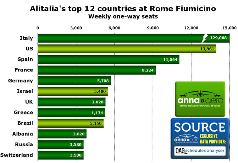 Alitalia Rome Fimicino