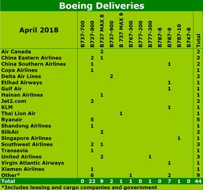 Boeing April 2018 deliveries