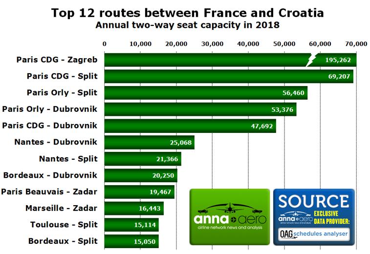 France Croatia top 12 routes