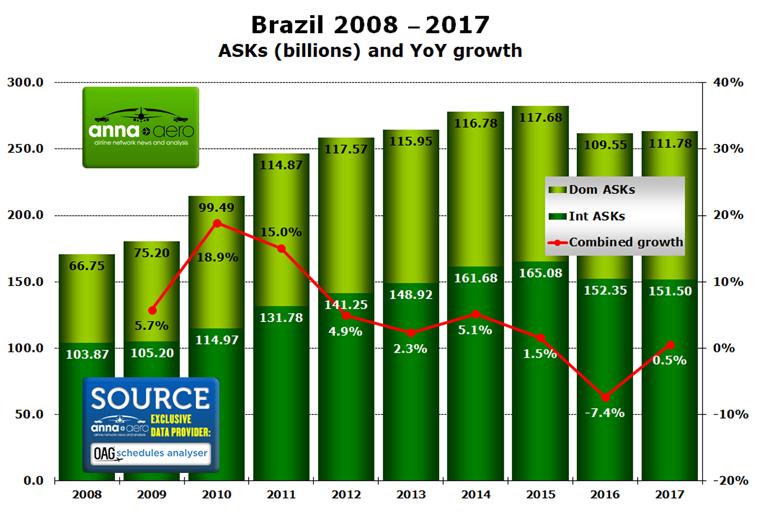 Brazil ASKs