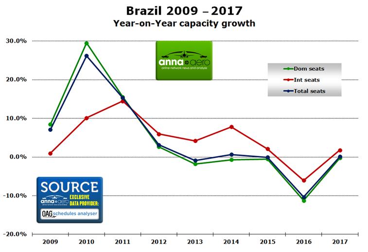 Brazil, capacity