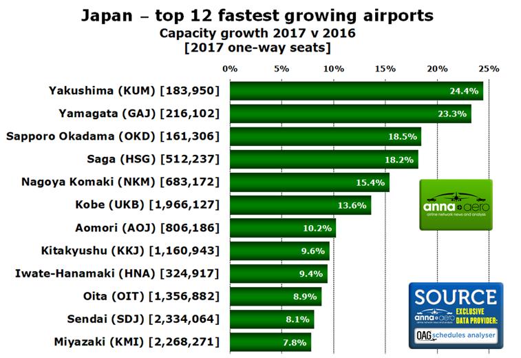 Japan airports