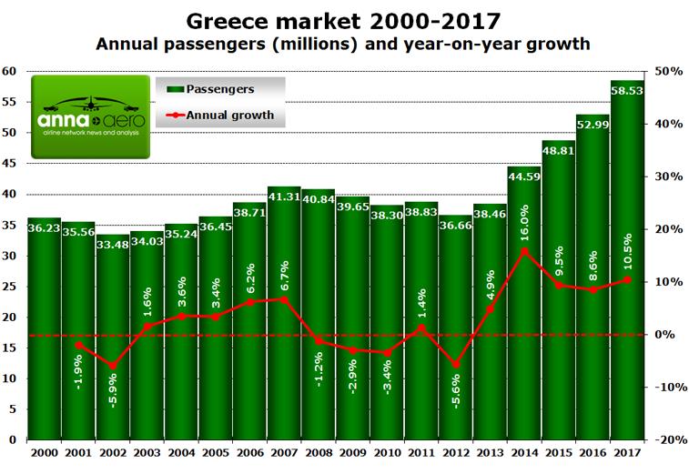Greece 2000-2017